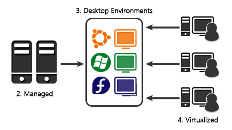 ZDesktop Use Case 2