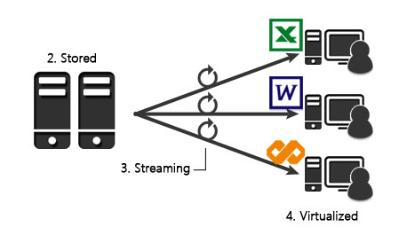 ZStream Use Case 2