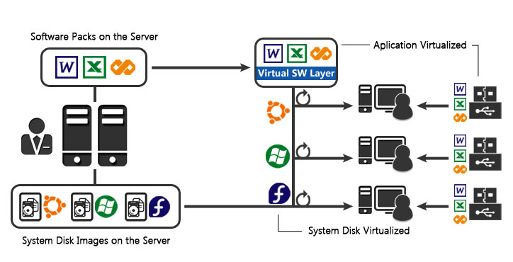 Integrated Virtualization - System and Application Virtualization