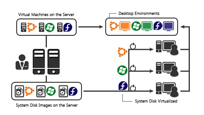 Integrated Virtualization - System and Desktop Virtualization