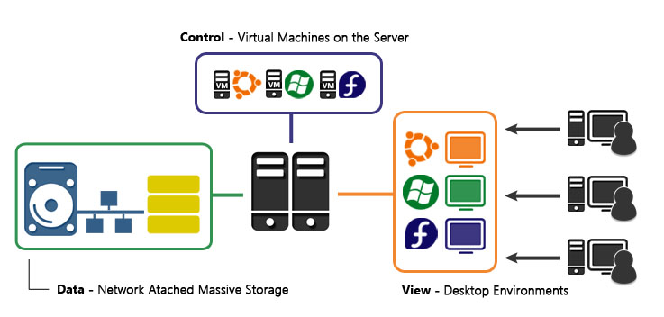 Integrated Virtualization - Network Separation