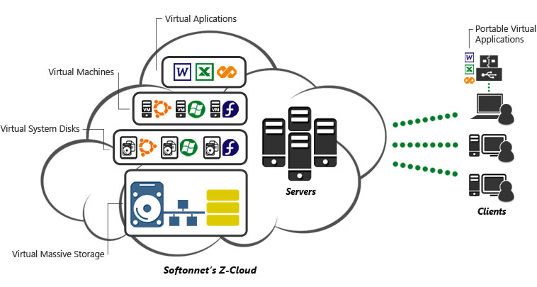 Integrated Virtualization - The Complete Cloud